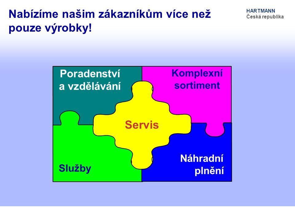 Nabízíme našim zákazníkům více než pouze výrobky! HARTMANN Česká republika Servis Poradenství a vzdělávání Komplexní sortiment Služby Náhradní plnění
