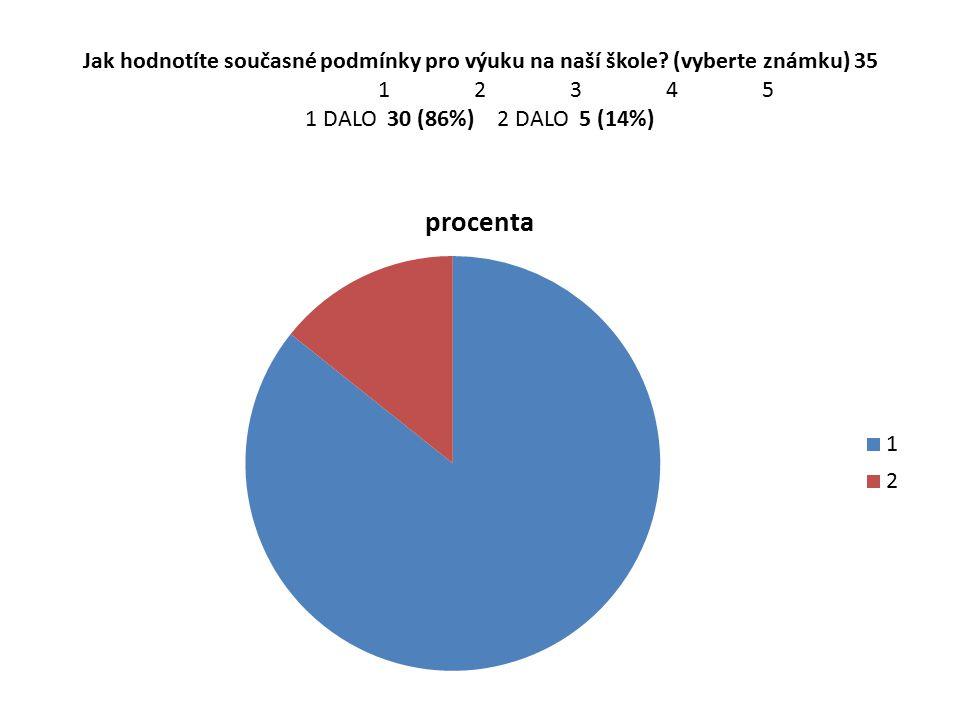 Jak hodnotíte současné podmínky pro výuku na naší škole? (vyberte známku) 35 12345 1 DALO 30 (86%)2 DALO 5 (14%)