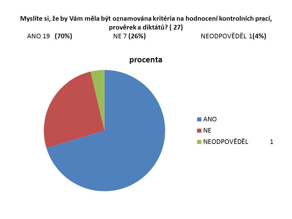 Myslíte si, že by Vám měla být oznamována kritéria na hodnocení kontrolních prací, prověrek a diktátů? ( 27) ANO 19(70%)NE 7 (26%)NEODPOVĚDĚL 1(4%)