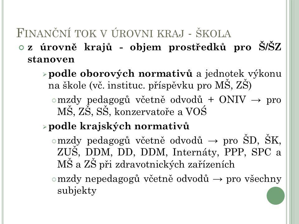 F INANČNÍ TOK V ÚROVNI KRAJ - ŠKOLA z úrovně krajů - objem prostředků pro Š/ŠZ stanoven  podle oborových normativů a jednotek výkonu na škole (vč.