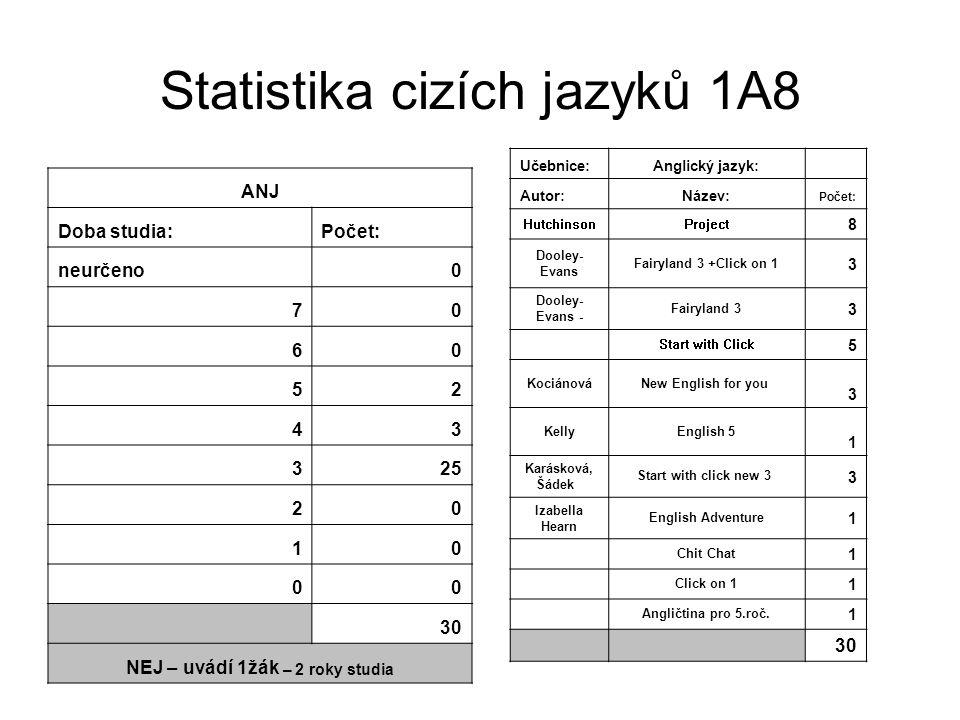 Statistika cizích jazyků 1A8 ANJ Doba studia:Počet: neurčeno0 70 60 52 43 325 20 10 00 30 NEJ – uvádí 1žák – 2 roky studia Učebnice:Anglický jazyk: Au