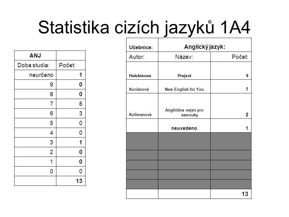 Statistika cizích jazyků 1A4 - pokračování NEJ Doba studia:Počet: neurčeno1 90 80 70 61 50 46 31 21 10 03 13 Učebnice:Německý jazyk: Autor:Název: Poče t: Kopp, Frolich Ping Pong Neu6 Heute haben wir Deutsch1 Maroušková - Eck Němčina pro 4.-7.