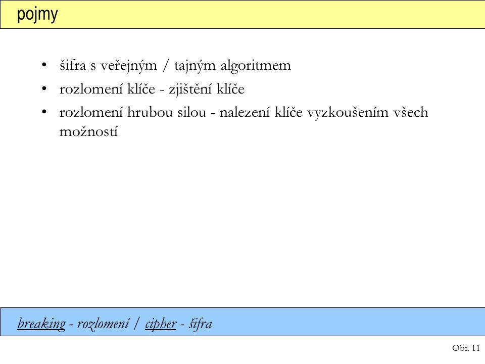 Obr. 11 pojmy šifra s veřejným / tajným algoritmem rozlomení klíče - zjištění klíče rozlomení hrubou silou - nalezení klíče vyzkoušením všech možností