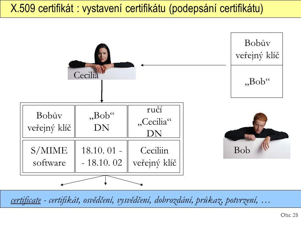 Obr. 28 X.509 certifikát : vystavení certifikátu (podepsání certifikátu) certificate - certifikát, osvědčení, vysvědčení, dobrozdání, průkaz, potvrzen