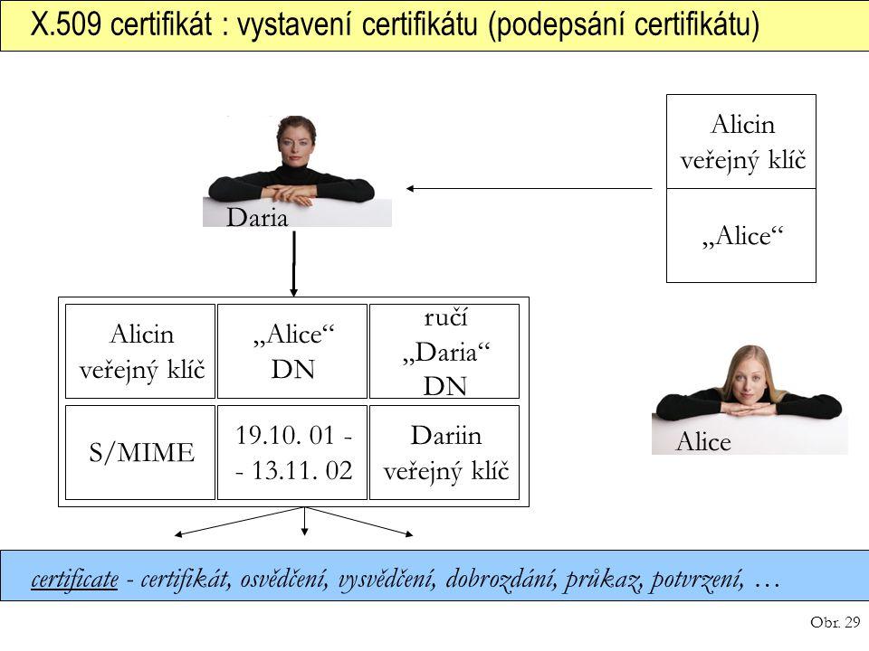Obr. 29 X.509 certifikát : vystavení certifikátu (podepsání certifikátu) certificate - certifikát, osvědčení, vysvědčení, dobrozdání, průkaz, potvrzen