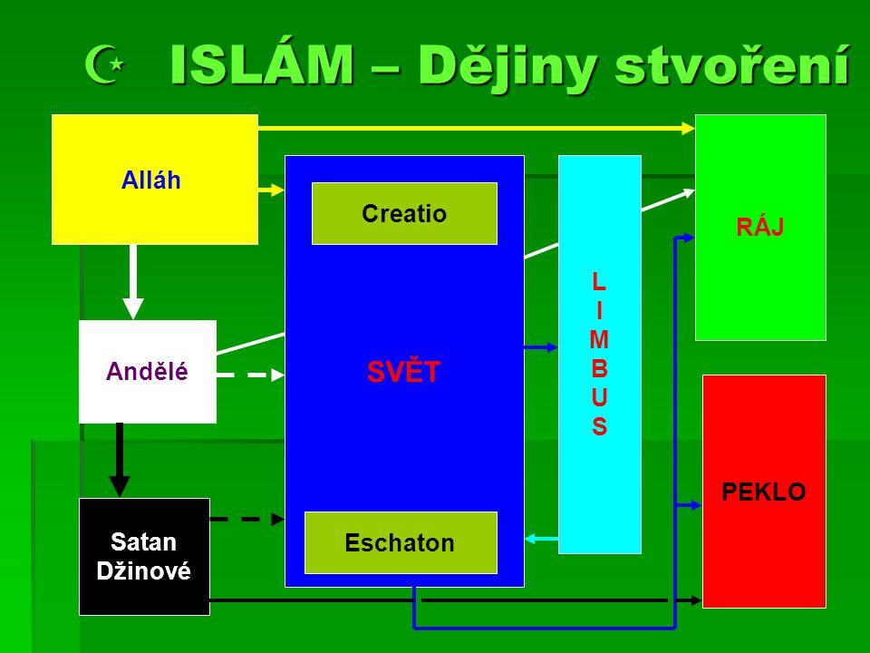  ISLÁM – Dějiny stvoření Alláh Andělé Satan Džinové SVĚT Creatio Eschaton LIMBUSLIMBUS RÁJ PEKLO
