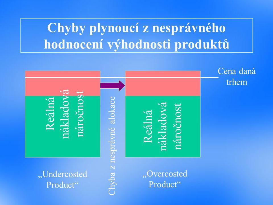 """Chyby plynoucí z nesprávného hodnocení výhodnosti produktů Reálná nákladová náročnost Cena daná trhem """"Undercosted Product"""" """"Overcosted Product"""" Chyba"""