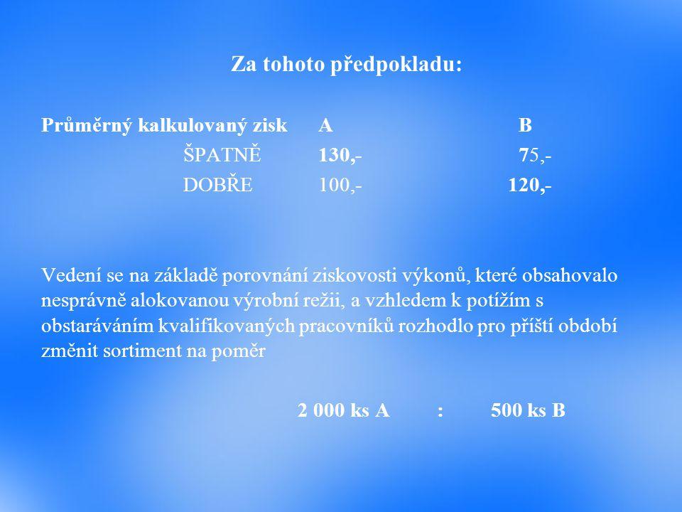 Za tohoto předpokladu: Průměrný kalkulovaný ziskAB ŠPATNĚ130,-75,- DOBŘE100,- 120,- Vedení se na základě porovnání ziskovosti výkonů, které obsahovalo