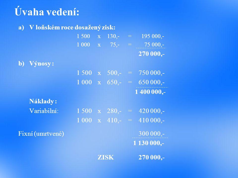 Úvaha vedení: a)V loňském roce dosažený zisk: 1 500x130,-=195 000,- 1 000x 75,-= 75 000,- 270 000,- b)Výnosy : 1 500x500,-=750 000,- 1 000x650,-=650 0