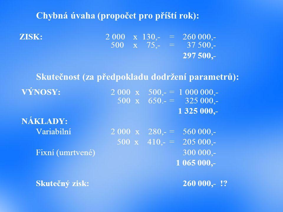 Chybná úvaha (propočet pro příští rok): ZISK: 2 000x130,-=260 000,- 500x 75,-=37 500,- 297 500,- Skutečnost (za předpokladu dodržení parametrů): VÝNOS
