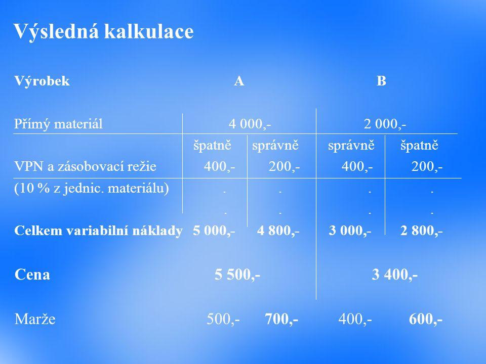 Výsledná kalkulace Výrobek AB Přímý materiál 4 000,- 2 000,- špatně správně správně špatně VPN a zásobovací režie 400,- 200,- 400,- 200,- (10 % z jedn