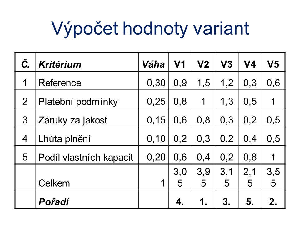 Výpočet hodnoty variant Č. Kritérium VáhaV1V2V3V4V5 1Reference0,300,91,51,20,30,6 2 Platební podmínky 0,250,811,30,51 3 Záruky za jakost 0,150,60,80,3