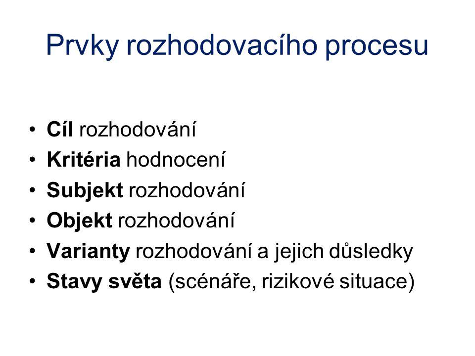 Metody výběru variant Doporučený postup: Identifikace rozhodovacího problému Stanovení kritérií hodnocení Stanovení vah kritérií hodnocení Stanovení hodnot kritérií jednotlivých variant Výběr varianty