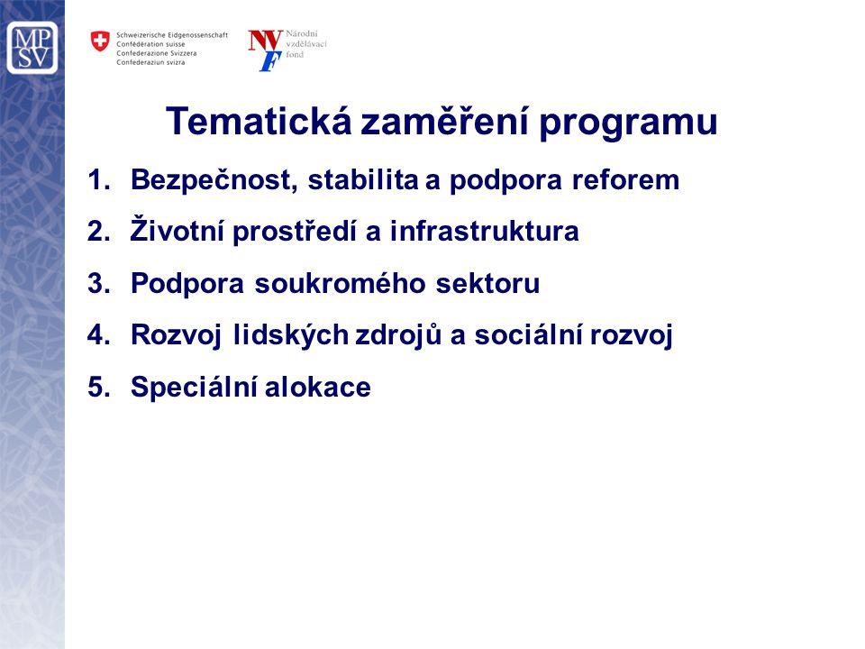 Tematická zaměření programu 1.Bezpečnost, stabilita a podpora reforem 2.Životní prostředí a infrastruktura 3.Podpora soukromého sektoru 4.Rozvoj lidských zdrojů a sociální rozvoj 5.Speciální alokace