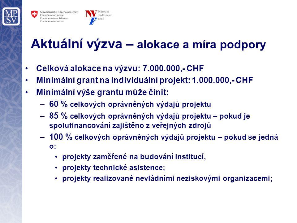 Aktuální výzva – alokace a míra podpory Celková alokace na výzvu: 7.000.000,- CHF Minimální grant na individuální projekt: 1.000.000,- CHF Minimální výše grantu může činit: –60 % celkových oprávněných výdajů projektu –85 % celkových oprávněných výdajů projektu – pokud je spolufinancování zajištěno z veřejných zdrojů –100 % celkových oprávněných výdajů projektu – pokud se jedná o: projekty zaměřené na budování institucí, projekty technické asistence; projekty realizované nevládními neziskovými organizacemi;