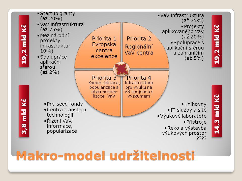 Makro-model udržitelnosti Knihovny IT služby a sítě Výukové laboratoře Přístroje Reko a výstavba výukových prostor .