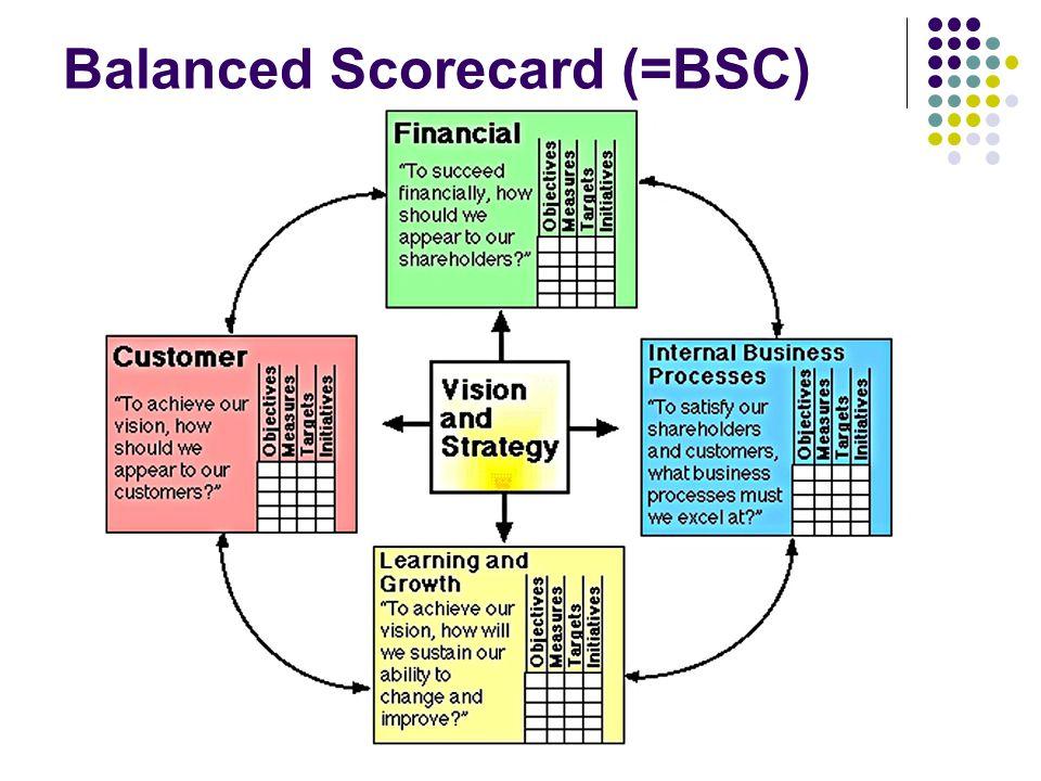 Balanced Scorecard (=BSC)