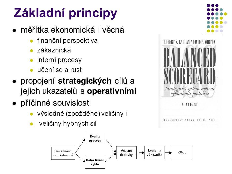 Základní principy měřítka ekonomická i věcná finanční perspektiva zákaznická interní procesy učení se a růst propojení strategických cílů a jejich uka
