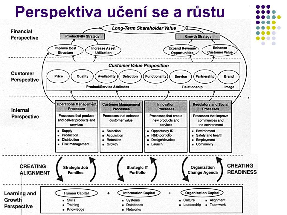 Perspektiva učení se a růstu
