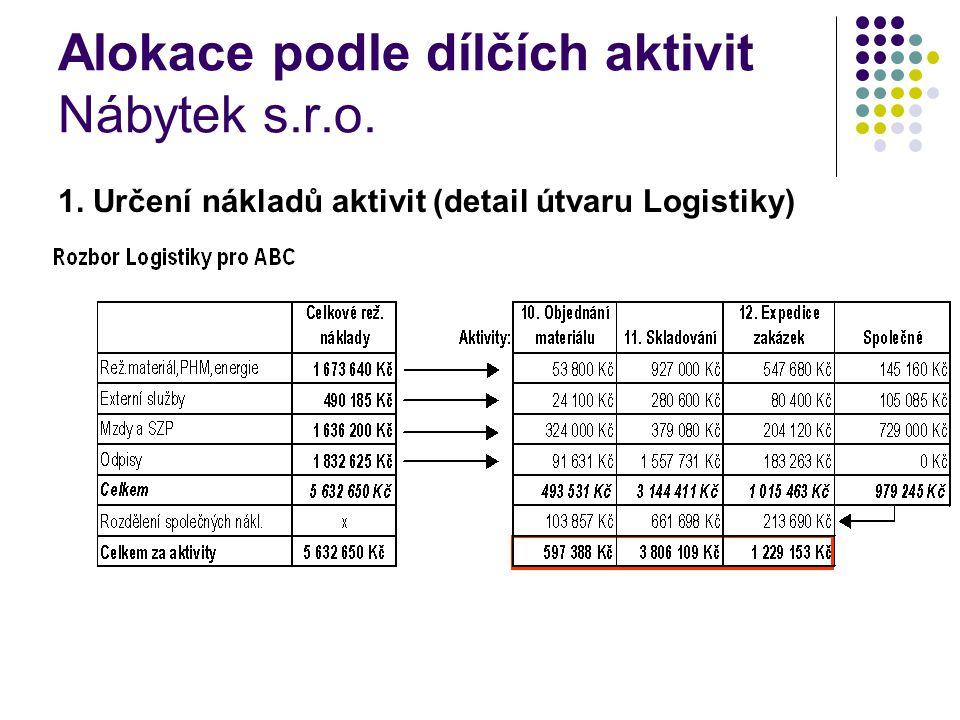 Alokace podle dílčích aktivit Nábytek s.r.o. 1. Určení nákladů aktivit (detail útvaru Logistiky)