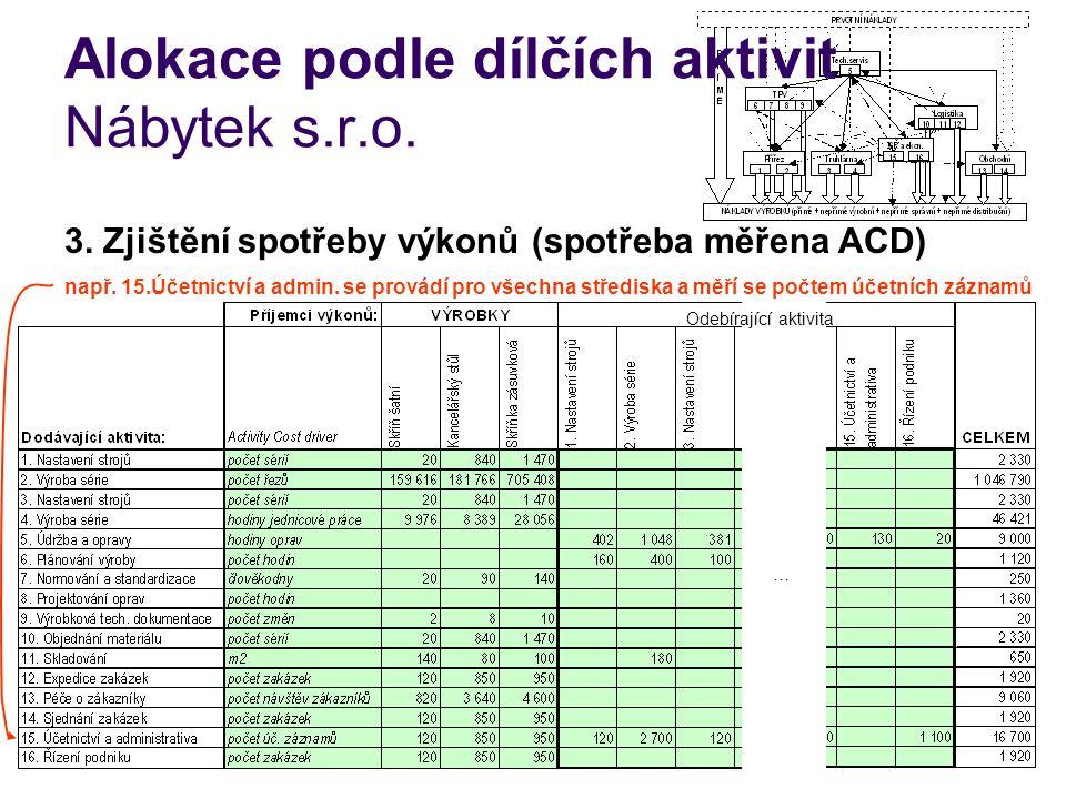 Alokace podle dílčích aktivit Nábytek s.r.o. 3. Zjištění spotřeby výkonů (spotřeba měřena ACD) např. 15.Účetnictví a admin. se provádí pro všechna stř