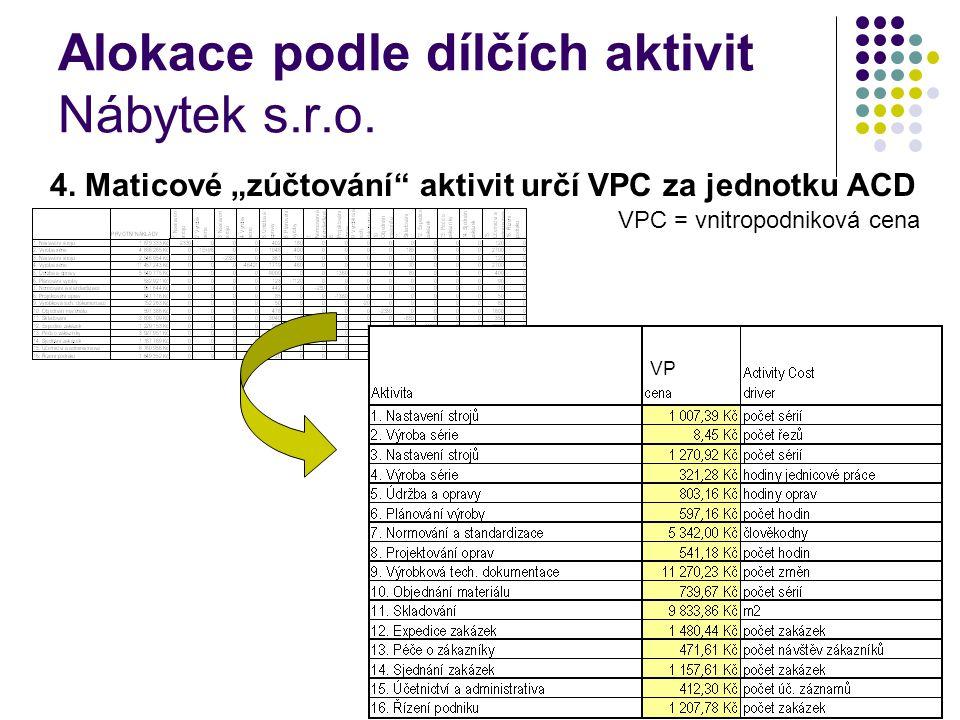 """Alokace podle dílčích aktivit Nábytek s.r.o. 4. Maticové """"zúčtování"""" aktivit určí VPC za jednotku ACD VPC = vnitropodniková cena VP"""