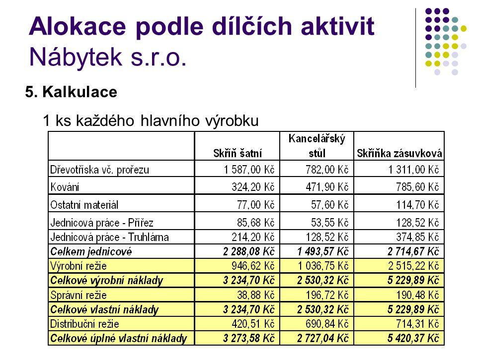 Alokace podle dílčích aktivit Nábytek s.r.o. 5. Kalkulace 1 ks každého hlavního výrobku