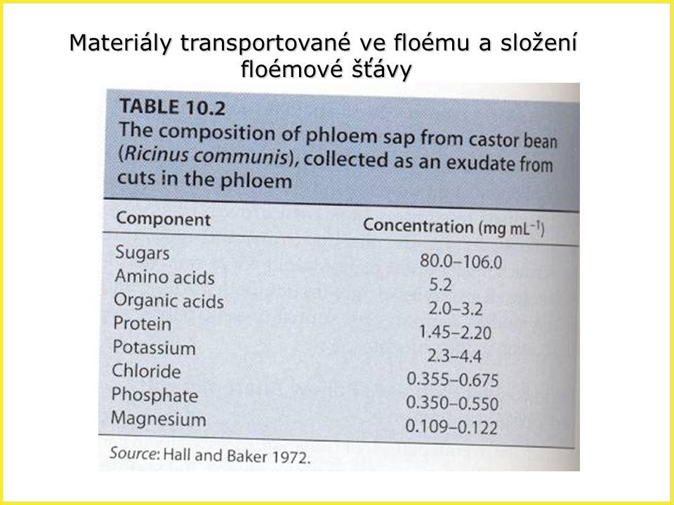 Materiály transportované ve floému a složení floémové šťávy