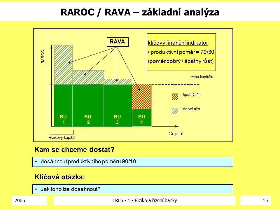 2006ERFS - 1 - Riziko a řízení banky15 RAROC / RAVA – základní analýza Capital cena kapitálu BU 1 BU 2 - dobrý růst - špatný růst RAROC Rizikový kapitál BU 4 BU 3 klíčový finanční indikátor produktivní poměr = 70/30 (poměr dobrý / špatný růst) Kam se chceme dostat.