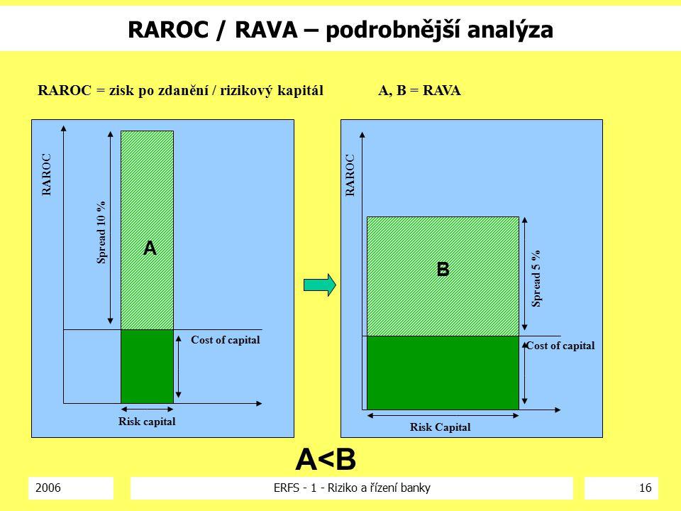2006ERFS - 1 - Riziko a řízení banky16 Risk Capital Cost of capital Spread 5 % Risk capital Cost of capital Spread 10 % A B A<B RAROC / RAVA – podrobnější analýza RAROC RAROC = zisk po zdanění / rizikový kapitál A, B = RAVA