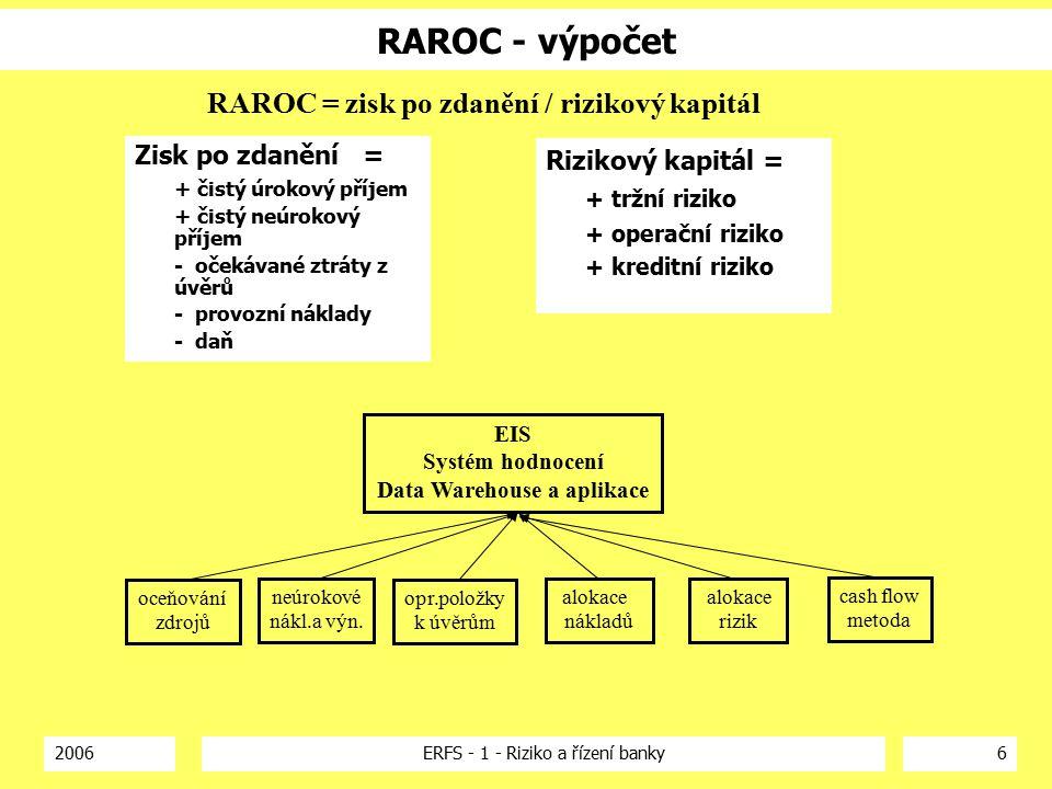 2006ERFS - 1 - Riziko a řízení banky6 RAROC - výpočet Zisk po zdanění = + čistý úrokový příjem + čistý neúrokový příjem - očekávané ztráty z úvěrů - provozní náklady - daň Rizikový kapitál = + tržní riziko + operační riziko + kreditní riziko RAROC = zisk po zdanění / rizikový kapitál EIS Systém hodnocení Data Warehouse a aplikace oceňování zdrojů neúrokové nákl.a výn.