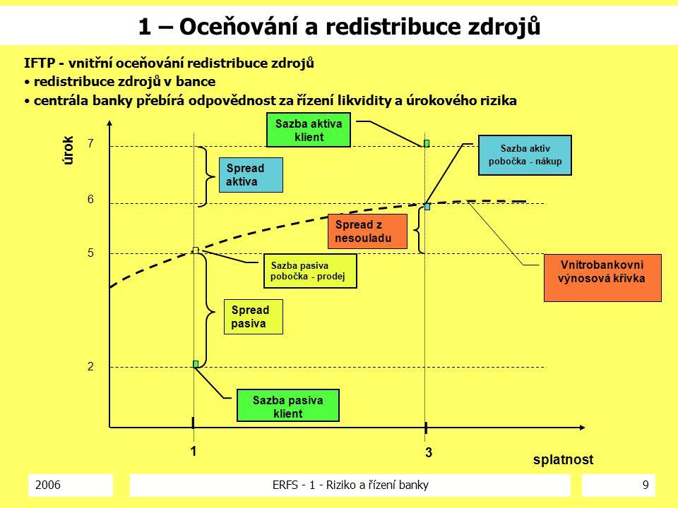 2006ERFS - 1 - Riziko a řízení banky9 1 – Oceňování a redistribuce zdrojů Sazba aktiva klient Sazba pasiva klient Vnitrobankovní výnosová křivka Spread aktiva Spread pasiva Spread z nesouladu I splatnost 1 úrok 3 2 5 6 7 I Sazba aktiv pobočka - nákup Sazba pasiva pobočka - prodej IFTP - vnitřní oceňování redistribuce zdrojů redistribuce zdrojů v bance centrála banky přebírá odpovědnost za řízení likvidity a úrokového rizika