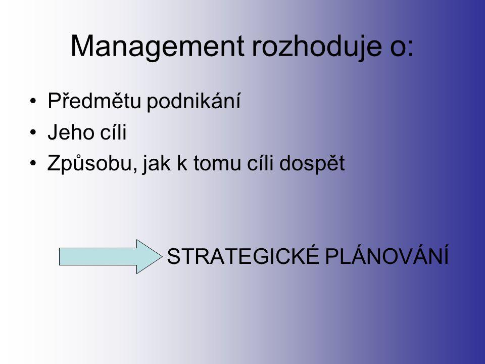 Management rozhoduje o: Předmětu podnikání Jeho cíli Způsobu, jak k tomu cíli dospět STRATEGICKÉ PLÁNOVÁNÍ