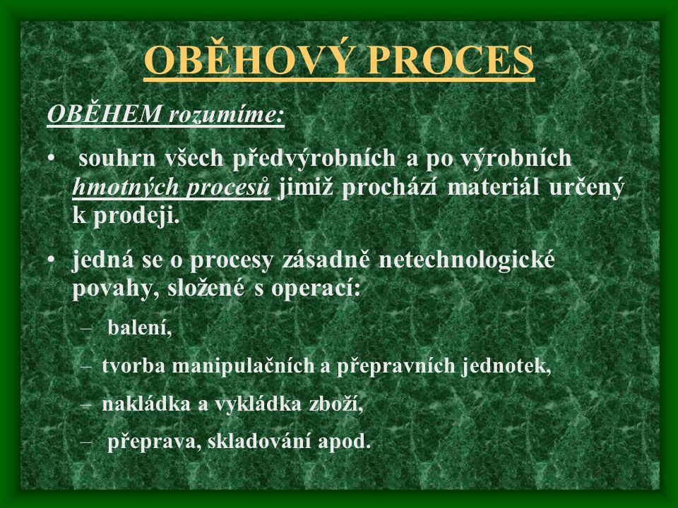 OBĚHOVÝ PROCES OBĚHEM rozumíme: souhrn všech předvýrobních a po výrobních hmotných procesů jimiž prochází materiál určený k prodeji. jedná se o proces