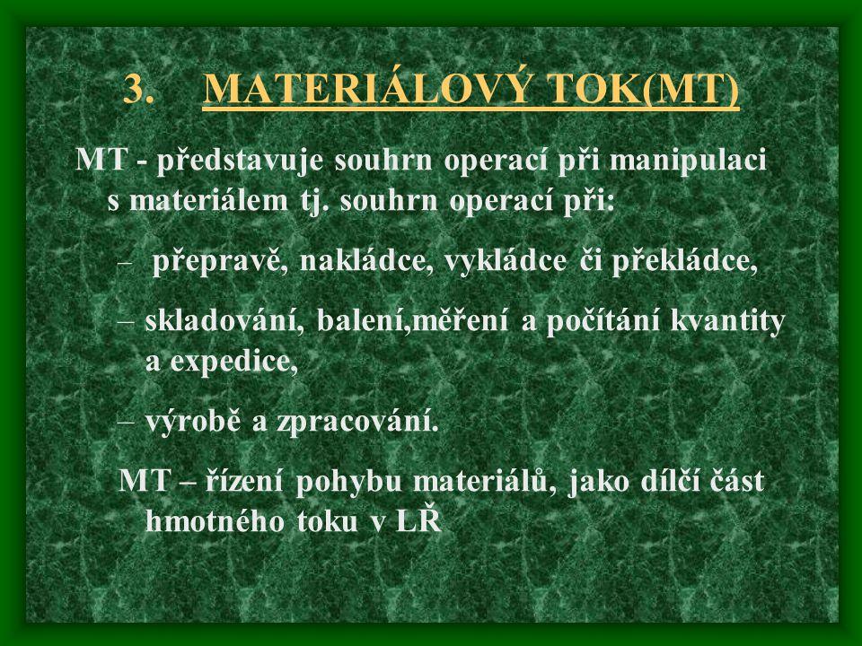 3.MATERIÁLOVÝ TOK(MT) MT - představuje souhrn operací při manipulaci s materiálem tj. souhrn operací při: – přepravě, nakládce, vykládce či překládce,