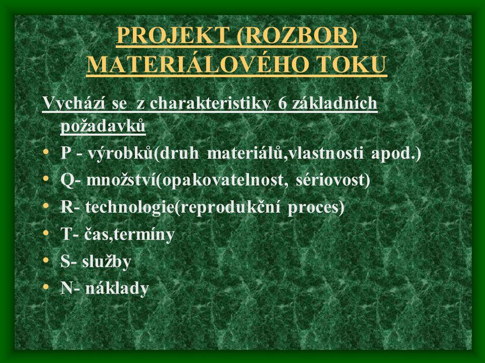 PROJEKT (ROZBOR) MATERIÁLOVÉHO TOKU Vychází se z charakteristiky 6 základních požadavků P - výrobků(druh materiálů,vlastnosti apod.) Q- množství(opako