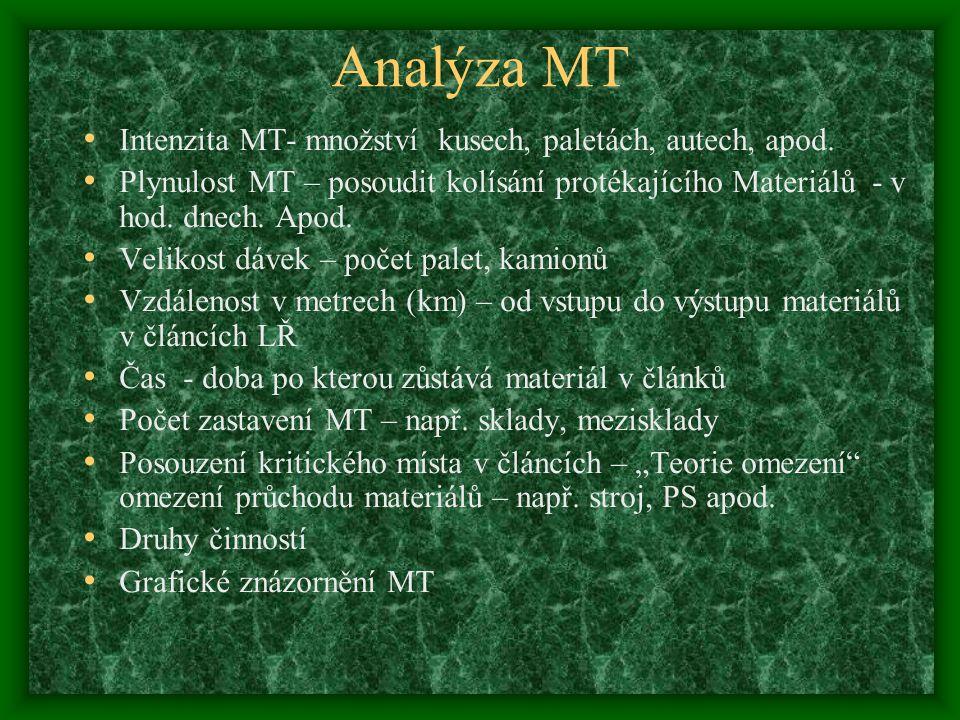 Analýza MT Intenzita MT- množství kusech, paletách, autech, apod. Plynulost MT – posoudit kolísání protékajícího Materiálů - v hod. dnech. Apod. Velik