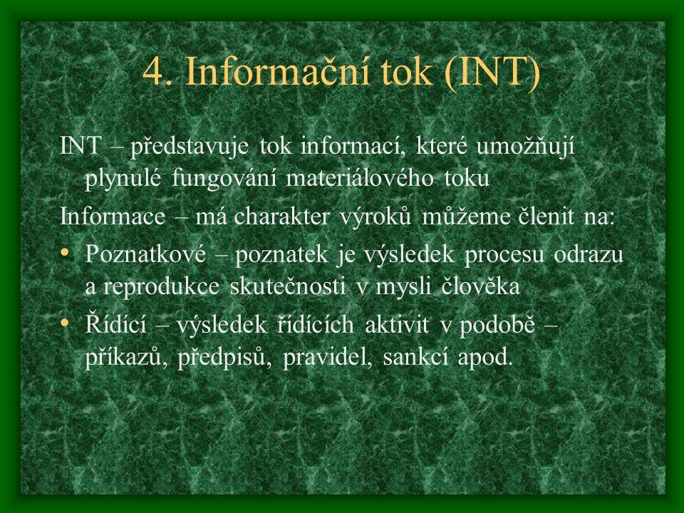 4. Informační tok (INT) INT – představuje tok informací, které umožňují plynulé fungování materiálového toku Informace – má charakter výroků můžeme čl
