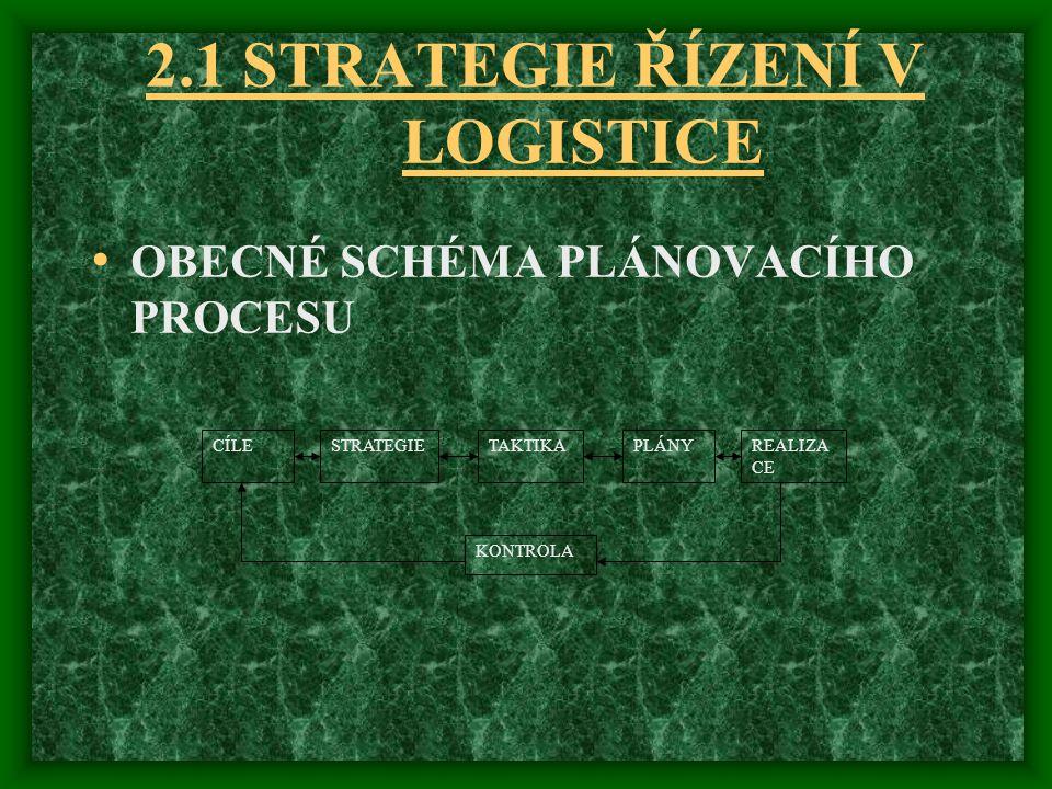 2.1 STRATEGIE ŘÍZENÍ V LOGISTICE OBECNÉ SCHÉMA PLÁNOVACÍHO PROCESU CÍLESTRATEGIETAKTIKAPLÁNYREALIZA CE KONTROLA