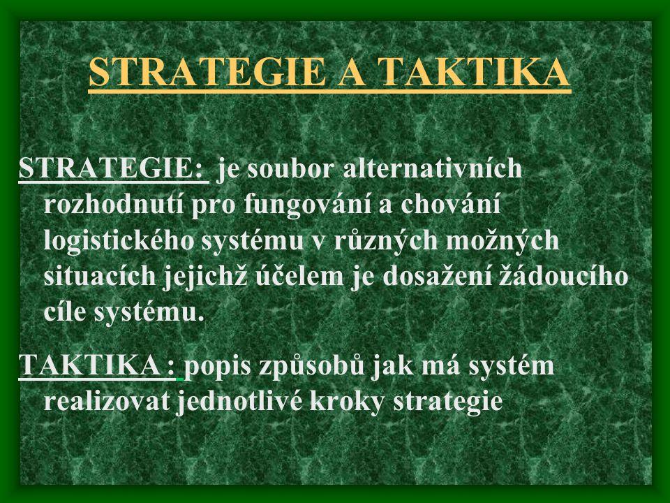 STRATEGIE A TAKTIKA STRATEGIE: je soubor alternativních rozhodnutí pro fungování a chování logistického systému v různých možných situacích jejichž úč