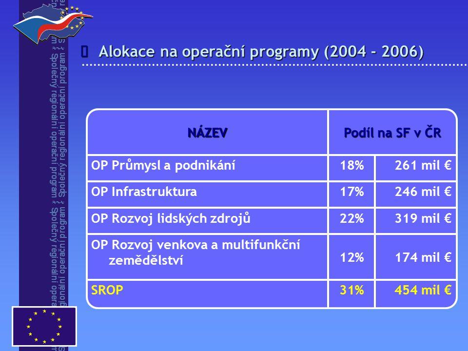 Alokace na operační programy (2004 - 2006)  454 mil €31%SROP 174 mil €12% OP Rozvoj venkova a multifunkční zemědělství 319 mil €22%OP Rozvoj lidských zdrojů 246 mil €17%OP Infrastruktura 261 mil €18%OP Průmysl a podnikání Podíl na SF v ČR NÁZEV