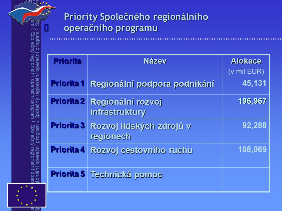 Priority Společného regionálního operačního programu PrioritaNázevAlokace (v mil EUR) Priorita 1 Regionální podpora podnikání 45,131 Priorita 2 Regionální rozvoj infrastruktury 196,967 Priorita 3 Rozvoj lidských zdrojů v regionech 92,288 Priorita 4 Rozvoj cestovního ruchu 108,069 Priorita 5 Technická pomoc