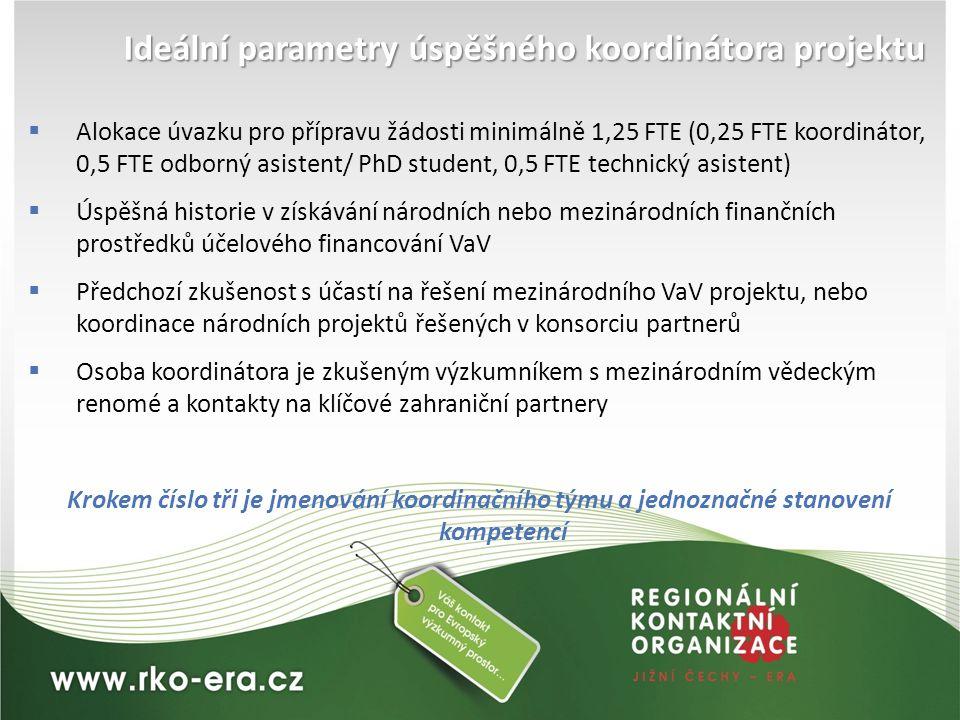 Ideální parametry úspěšného koordinátora projektu  Alokace úvazku pro přípravu žádosti minimálně 1,25 FTE (0,25 FTE koordinátor, 0,5 FTE odborný asis