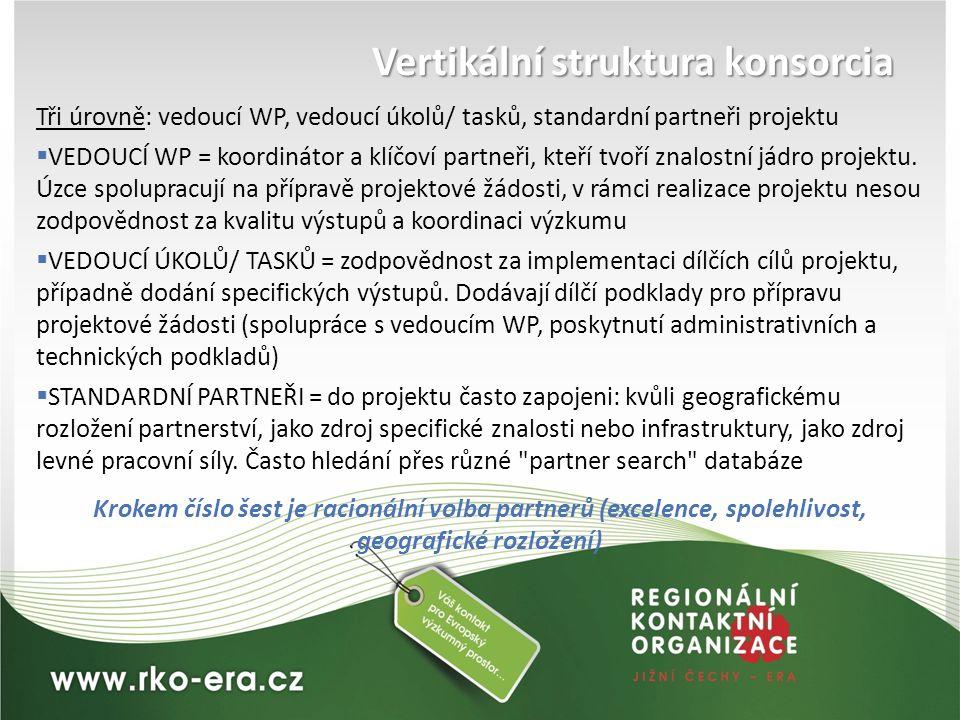 Vertikální struktura konsorcia Tři úrovně: vedoucí WP, vedoucí úkolů/ tasků, standardní partneři projektu  VEDOUCÍ WP = koordinátor a klíčoví partneř