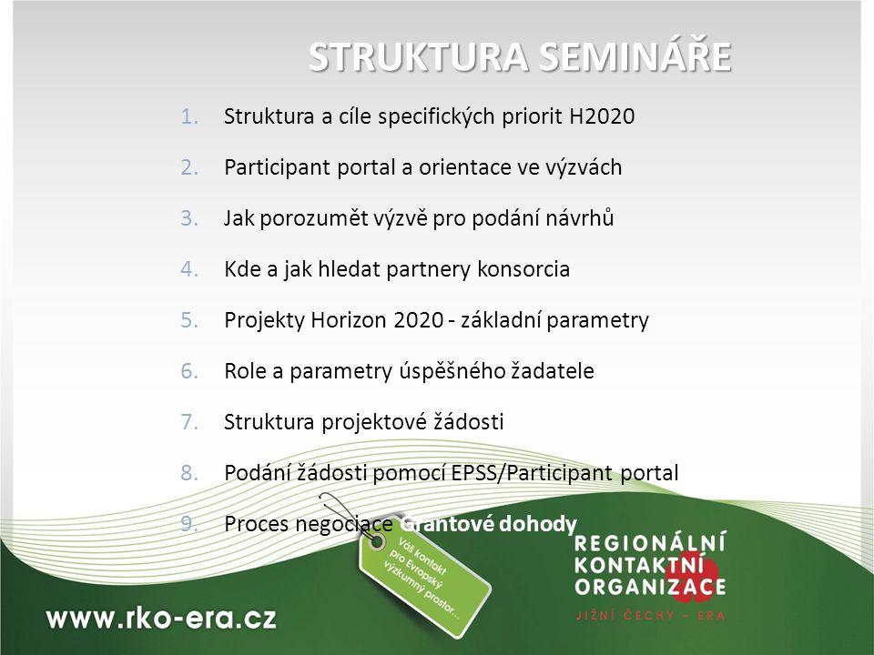 STRUKTURA SEMINÁŘE 1.Struktura a cíle specifických priorit H2020 2.Participant portal a orientace ve výzvách 3.Jak porozumět výzvě pro podání návrhů 4