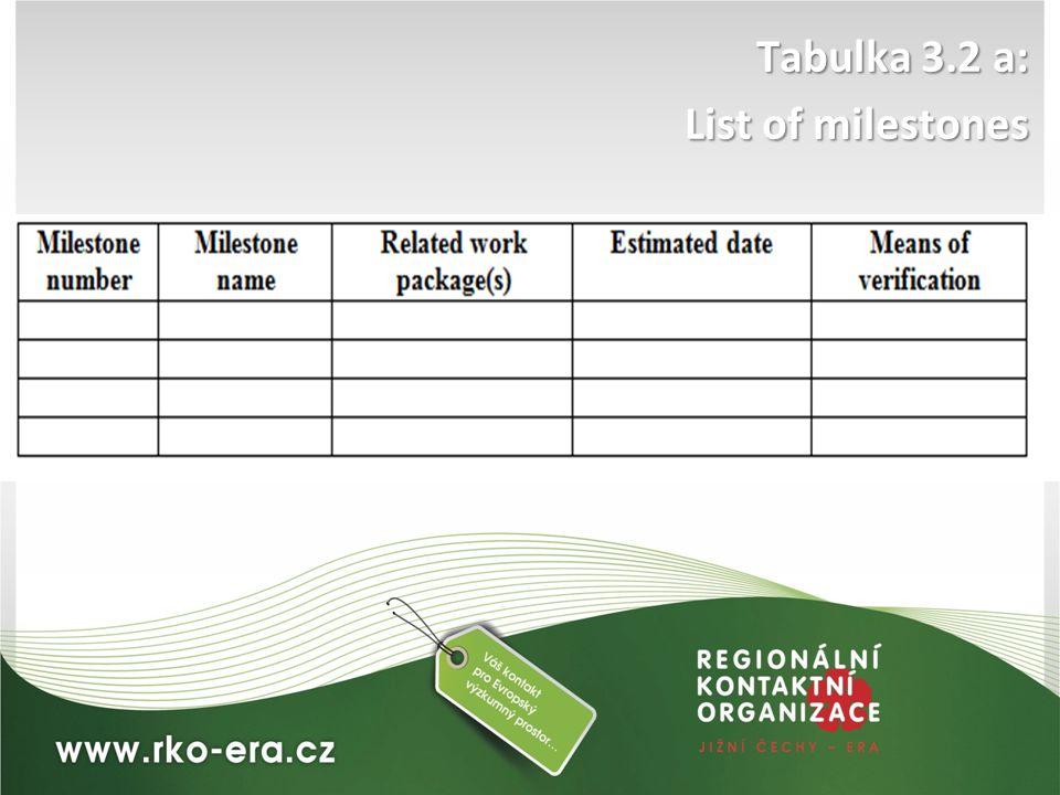 Tabulka 3.2 a: List of milestones
