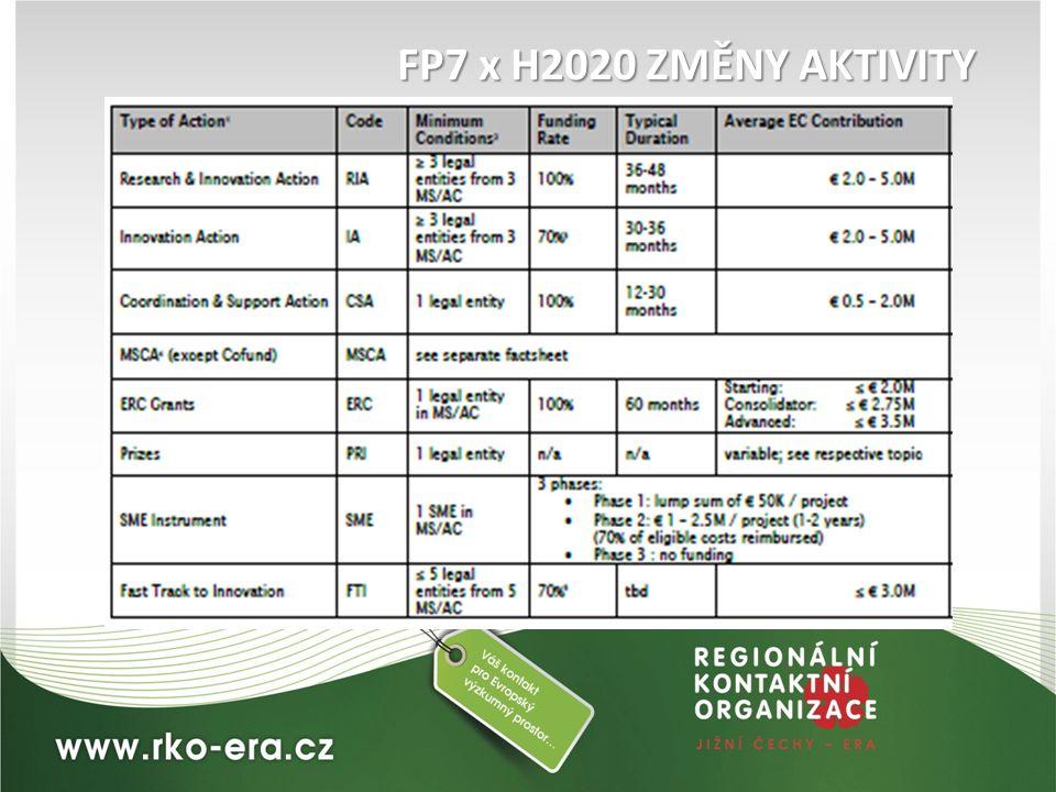 FP7 x H2020 ZMĚNY AKTIVITY
