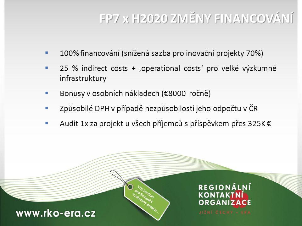  100% financování (snížená sazba pro inovační projekty 70%)  25 % indirect costs + 'operational costs' pro velké výzkumné infrastruktury  Bonusy v