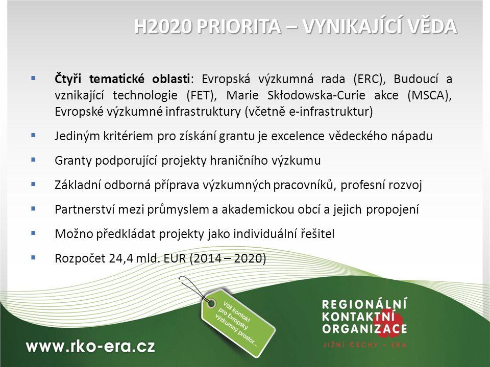 H2020 PRIORITA – VYNIKAJÍCÍ VĚDA  Čtyři tematické oblasti: Evropská výzkumná rada (ERC), Budoucí a vznikající technologie (FET), Marie Skłodowska-Cur