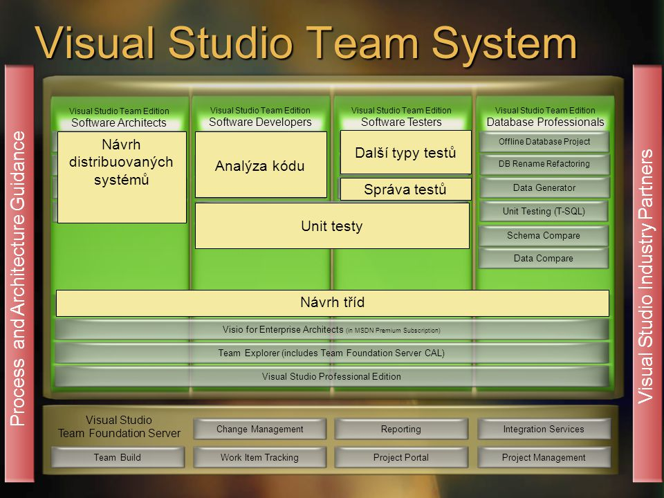 Visual Studio Team System Change ManagementWork Item TrackingReportingProject Portal Visual Studio Team Foundation Server Integration ServicesProject Management Process and Architecture Guidance Dynamic Code Analyzer Visual Studio Team Edition Software Architects Static Code Analyzer Code Profiler Application DesignerSystem Designer Logical Datacenter Designer Visual Studio Team Edition Software Developers Visual Studio Industry Partners Team BuildDeployment DesignerUnit Testing (C#, VB.NET)Code CoverageTeam Explorer (includes Team Foundation Server CAL)Visual Studio Professional EditionLoad TestingManual Testing Test Case Management Visual Studio Team Edition Software Testers Class Designer (in Visual Studio Standard Edition and higher) Visio for Enterprise Architects (in MSDN Premium Subscription) Visual Studio Team Edition Database Professionals Offline Database Project Schema Compare DB Rename Refactoring Data GeneratorData CompareUnit Testing (T-SQL) Návrh tříd Návrh distribuovaných systémů Analýza kódu Další typy testů Správa testů Unit testy